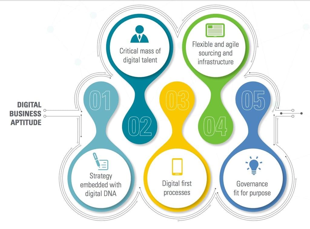 IDG graph - KPMG five domains for digital business aptitude.jpg